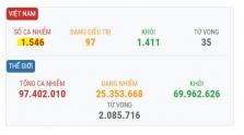 베트남 1/21일 오후 확진자 2건 추가로 총 1,546건으로 증가.., 모두 해외 입국자