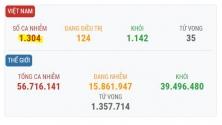 베트남 11/19일 오후 확진자 4건 추가로 총 1,304건으로 증가.., 해외 유입 사례