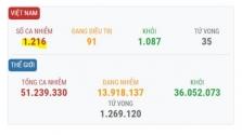 베트남 11/10일 오전 확진자 1건 추가로 총 1,216건으로 증가.., 해외 유입 사례