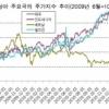 삼성경제연구소 '베트남의 대외불균형과 시사점'