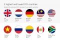 마이크로소프트: 디지털 시민의식 지수에서 베트남은 하위 5위