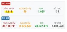베트남 10/13일 오후 확진자 3건 추가로 총 1,113건으로 증가.., 해외 유입