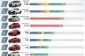 8월에 베트남에서 가장 많이 팔린 자동차 톱10