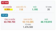 베트남 12/1일 오후 확진자 4건 추가로 총 1351건으로 증가.., 지역 2건, 해외 2건