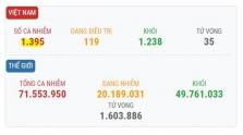 베트남 12/12일 오후 확진자 4건 추가로 총 1395건으로 증가.., 모두 해외 유입