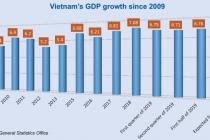 베트남, 유엔 통계청 권고에 따른 경제성장율 재평가.., 10년간 GDP 성장율
