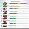 4월 판매 인기 차종 톱10.., 현대차 엑센트는 2위 유지