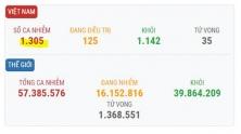 베트남 11/20일 오후 확진자 1건 추가로 총 1,305건으로 증가.., 해외 유입 사례