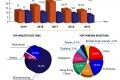 지난 8개월간의 베트남 사회 경제적 성과 그래프