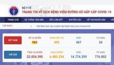 베트남 8/18일 오전 확진자 7건 추가로 총 983건으로 증가.., 지역 6건, 해외 1건