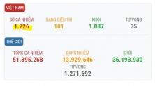베트남 11/10일 오후 확진자 10건 추가로 총 1,226건으로 증가.., 해외 유입 사례