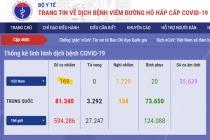 베트남 확진자 총 169건으로 증가, 3건 지역 3건 해외 추정