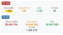 베트남 11/21일 오후 확진자 1건 추가로 총 1,306건으로 증가.., 해외 유입 사례