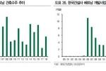 """베트남 부동산 시장 들썩이지만…""""한국 건설사는 경쟁력 상실"""""""
