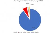 베트남 검색엔진 점유율 1위 여전히 구글.., 전년 동기비 약 4.8% 하락
