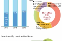 베트남, 올해 10개월간 FDI 290억 달러 달성.., 전년 동기비 4.3% 증가