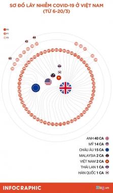 베트남 신규 확진자 75건의 유입 경로? 최대는 영국