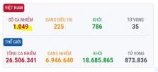 베트남 9/4일 오후 확진자 3건 추가로 총 1,049건으로 증가.., 해외 3건