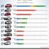 베트남, 3월 자동차 판매 톱10에 현대차 4모델 포함