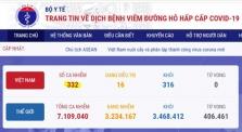 베트남 오늘 오후 확진자 1건 추가로 총 332건으로 증가.., 해외 유입 사례