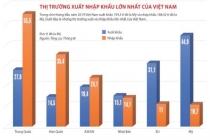 베트남과 가장 많이 거래하는 수출입 시장은?