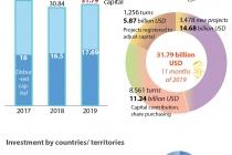 베트남, 11개월간 외국인직접투자 전년 대비 3.1%↑, 한국은 2위
