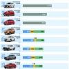 2020-10월 자동차 판매 순위 톱10.., 현대 2모델, 기아 2모델 포함