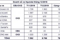 현대자동차, 2019년 베트남에서 약 8만대의 자동차 판매