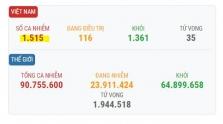 베트남 1/11일 오후 확진자 1건 추가로 총 1515건으로 증가.., 해외 입국자