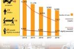 베트남, 2018년 상반기 교통사고 8,999건 발생..., 매일 23명 사망