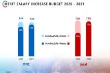 베트남, 2020년 급여 인상률 10년 만에 최저.., 코로나19 영향