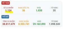 베트남 10/15일 오후 확진자 2건 추가초 총 1,124건으로 증가.., 해외 유입