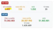 베트남 12/15일 오후 확진자 3건 추가로 총 1405건으로 증가.., 모두 해외 유입