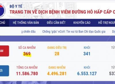 베트남 7/6일 오후 확진자 14건 추가 총 369건으로 증가.., 해외 유입 사례