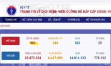 베트남 8/18일 오후 확진자 6건 추가로 총 989건으로 증가.., 지역 4건, 해외 2건