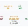베트남 1/25일 오후 확진자 1건 추가로 총 1,549건으로 증가.., 해외 입국자