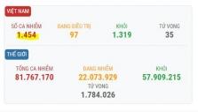베트남 12/29일 오후 확진자 3건 추가로 총 1454건으로 증가.., 모두 해외 입국자