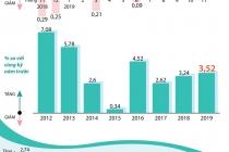 베트남, 11월 소비자물가지수는 돼지고기 영향으로 9년만에 최고치로 상승