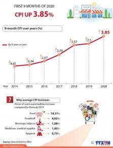 베트남, 올해 9개월간 소비자물가지수 약 3.85% 상승