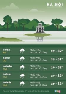하노이시: 이번 주 내내 일부 지역 집중 폭우 예상