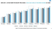 닐슨: 베트남 2020년 1분기 소비자신뢰지수 세계 4위