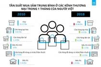 베트남 소비자 구매 동향 변화..., 편의점, 미니슈퍼 이용 증가