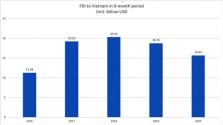 베트남, 상반기 외국인투자 전년비 15% 감소.., 1위는 싱가포르