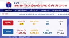 베트남 7/25일 오후 확진자 2건 추가로 총 417건으로 증가.., 지역사회 감염 발생