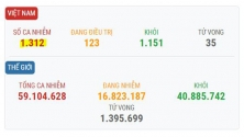 베트남 11/23일 오후 확진자 5건 추가로 총 1,312건으로 증가.., 해외 유입 사례