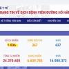 베트남 8/27일 오후 확진자 2건 추가 총 1,036건으로 증가.., 다낭 1건, 해외 1건