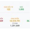 베트남 11/12일 오후 확진자 1건 추가로 총 1,253건으로 증가.., 해외 유입 사례