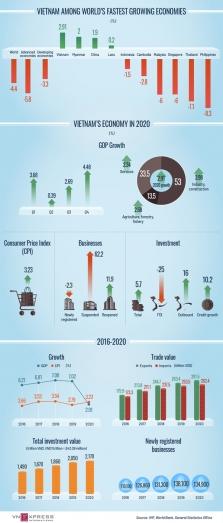 2020년 베트남 경제 실적 지표.., GDP 약 2.91% 성장