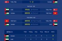 U23: 오늘(1월 13일) 오후 20:15분 베트남-요르단 경기