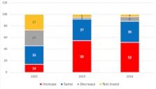 설문조사: 독일 기업들 신종코로나 영향으로 베트남 투자 '주저'